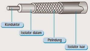 Komponen Kabel Coaxial